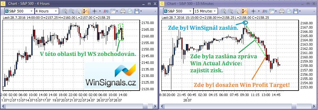Průběh ziskového WinSignálu na akciovém indexu SP500